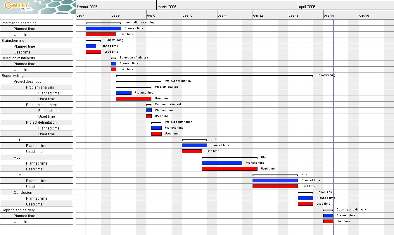 making a dissertation timetable Sample dissertation timeline office of graduate studies thesis and dissertation formatting office 1 of 1 a sample timeline for completing a dissertation.
